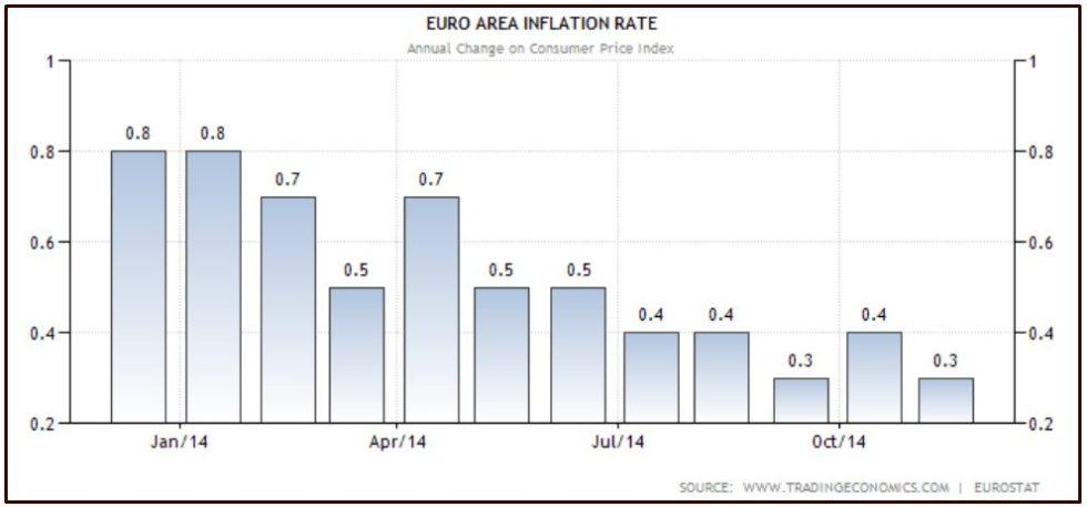 EUROZONA INFLAZIONE NOVEMBRE 2014