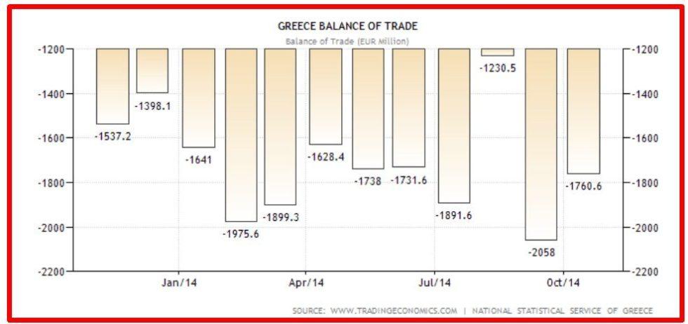 GRECIA BALANCE OF TRADE