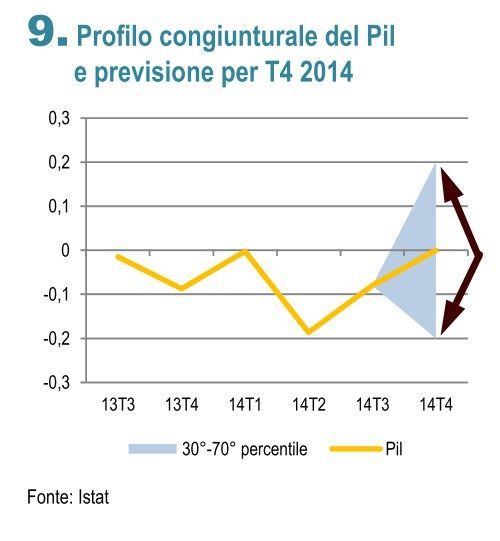 ISTAT PREVISIONE T4