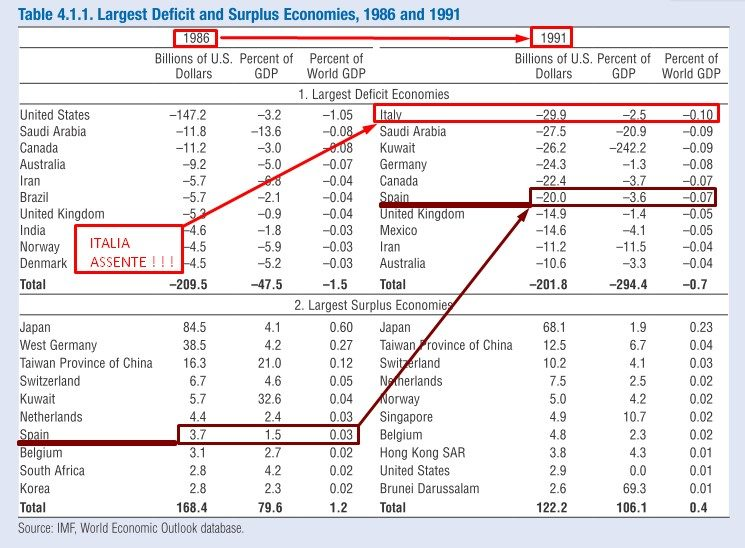 LARGE DEFICIT AND SURPLUS ECONOMIES