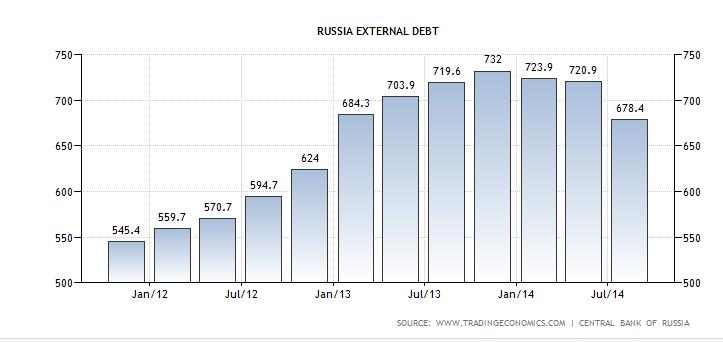 debito estero russua