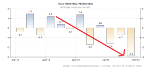 italy-industrial-production