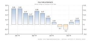 italy-inflation-cpi (2)