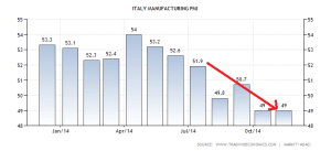 italy-manufacturing-pmi (1)