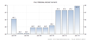 italy-personal-income-tax-rate
