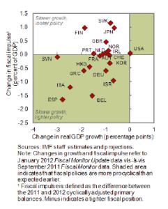 pil consolidamento fiscale 2012 economie avanzate