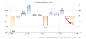 spain-inflation-rate-mom