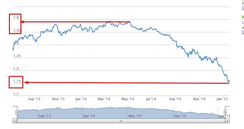 DOLLARO VS EURO