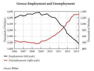 Grecia occupazione disoccupazione