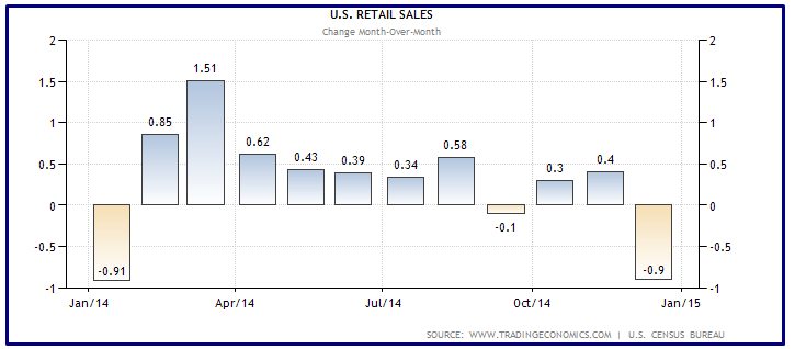 USA RETAIL SALES