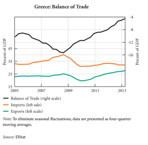 bilancia commerciale grecia