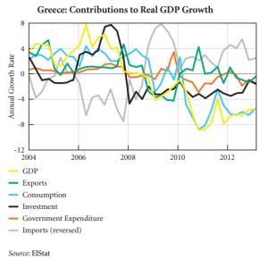 contributi al PIL Grecia