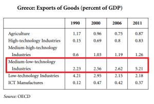 export Grecia per settore