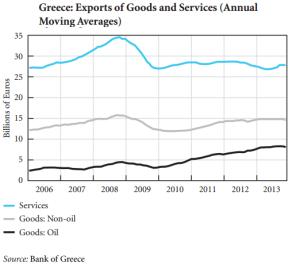 export oil non oil Grecia