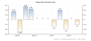 france-inflation-rate-mom