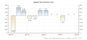 germany-inflation-rate-mom (1)