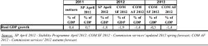previsioni PIL Spagna 2011-13