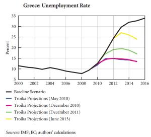 previsioni occupazione Grecia