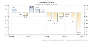 spain-inflation-cpi (2)