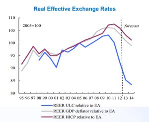 tassi cambio reali Grecia (TROIKA)