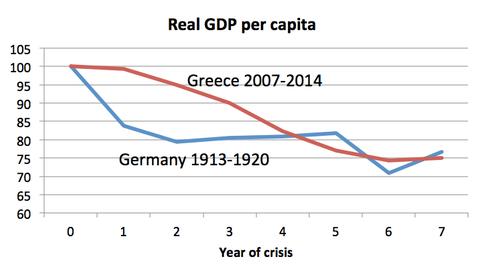 Grafico SE Krugman Weimar