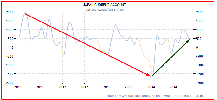 JAPAN CURRENT ACCOUNT 2015