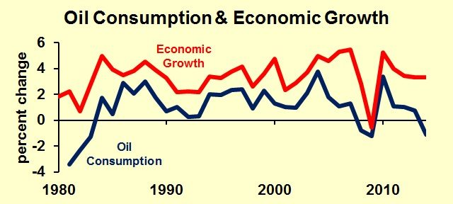 Oil-Consumptioneconomic grow
