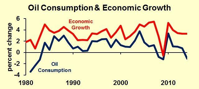 Oil-Consumptioneconomic grow