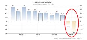 euro-area-inflation-cpi (4)