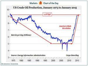 oil production USA