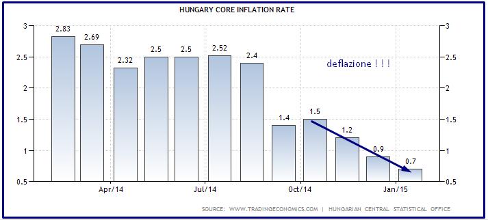 ungheria deflazione 2014