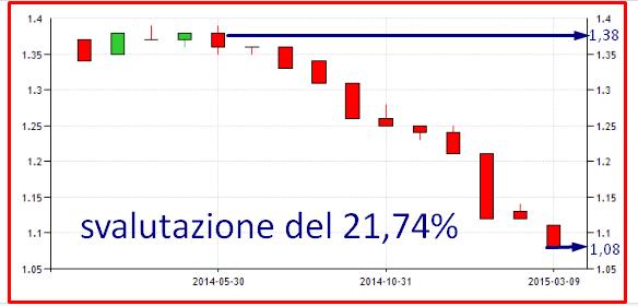 EURO SVALUTAZIONE MARZO 2015