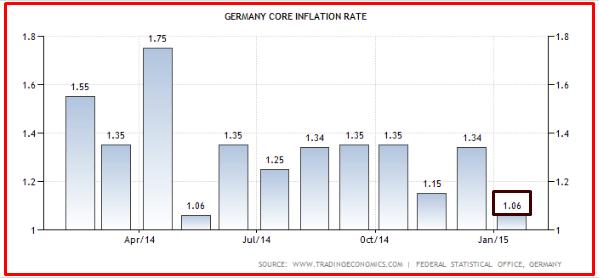 GERMANIA INFLAZIONE