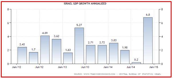 ISRAELE GDP