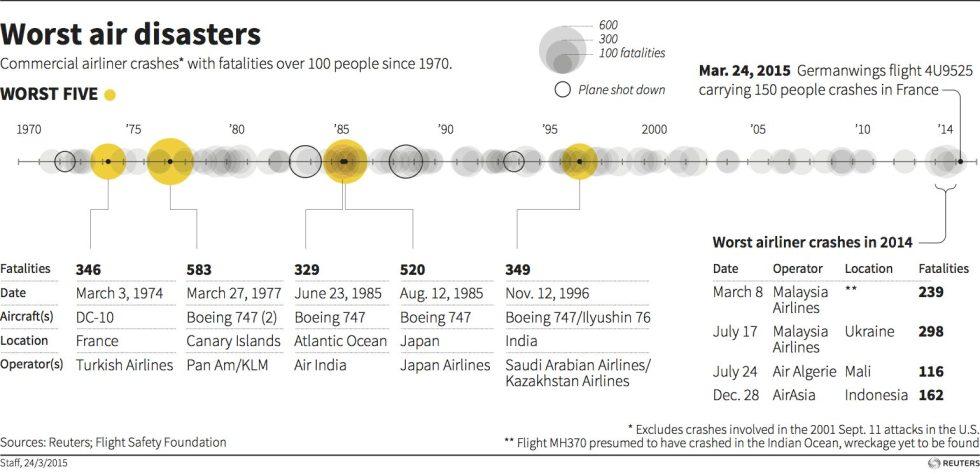 air-disasters