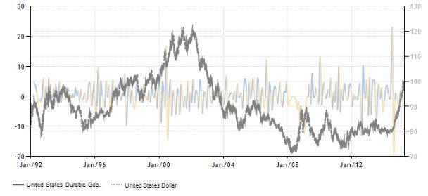 FireShot Pro Screen Capture #060 - 'United States Durable Goods Orders I 1992-2015 I Data I Chart I Calendar' - www_tradingeconomics_com_united-states_durable-goods-orders