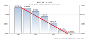 greece-gdp-per-capita