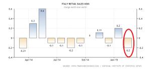 italy-retail-sales (1)