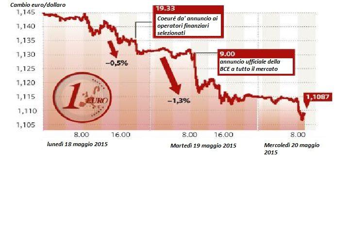 cambio euro dollaro maggio 2015