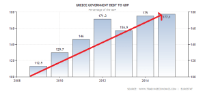 greece-government-debt-to-gdp (2)