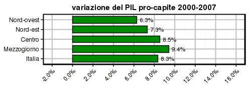 istat-2014-gdp-pc-2000-2007-areas