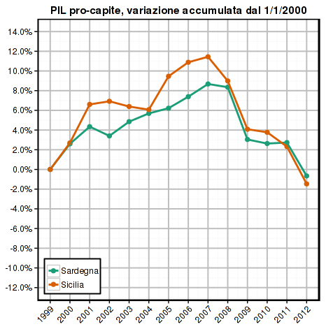 istat-2014-gdp-pc-isole