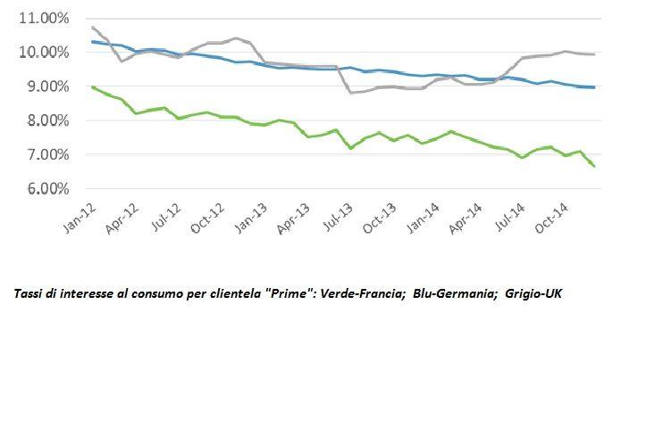 tasso di interesse al consumo