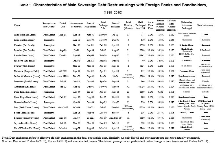 FireShot Screen Capture #093 - 'Sovereign Debt Restructurings 1950–2010_ Literature Survey, Data, and Stylized Facts; by Udaibir S_ Das, Michael G_ Papaioannou, and Christoph Trebesch; IMF Working _' -