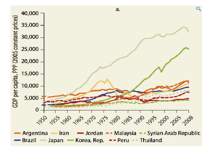 GDP medio sviluppo
