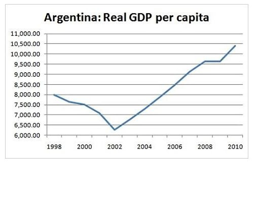 argentina gdp pro capite