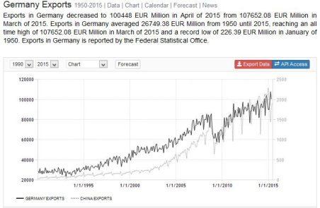 FireShot Screen Capture #145 - 'Germany Exports I 1950-2015 I Data I Chart I Calendar I Forecast I News' - www_tradingeconomics_com_germany_exports