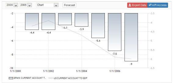 FireShot Screen Capture #147 - 'Spain Current Account to GDP I 1980-2015 I Data I Chart I Calendar' - www_tradingeconomics_com_spain_current-account-to-gdp