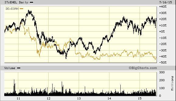 FireShot Screen Capture #151 - 'Enel S_p_A_, IT_ENEL Advanced Chart - (MCI) IT_ENEL, Enel S_p_A_ Stock Price - BigCharts_com' - bigcharts_marketwatch_com_advchart_frames_frames_asp_show=&insttype=Stock