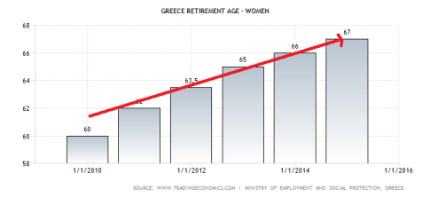 greece-retirement-age-women